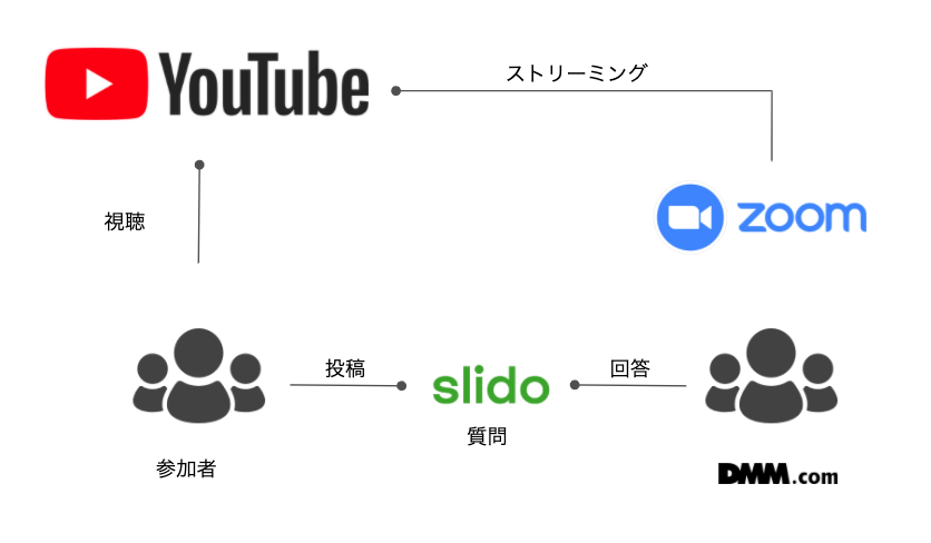 f:id:ishigaki-masato:20200518175356p:plain:w700