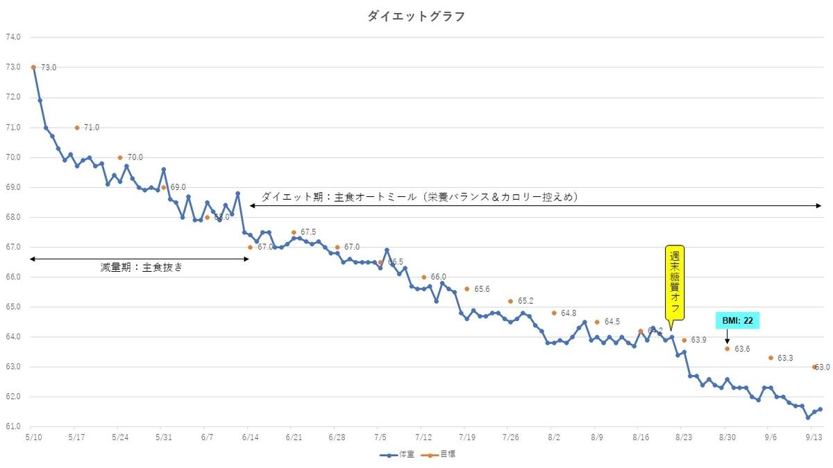 f:id:ishigaki10:20210505184415j:plain