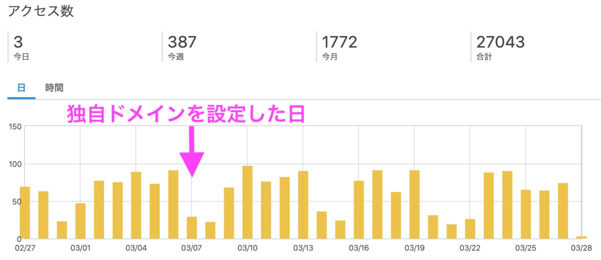 f:id:ishii-akihiro:20200328094744p:plain