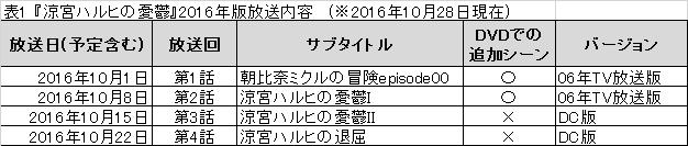 f:id:ishijimaeiwa:20161029154400p:plain