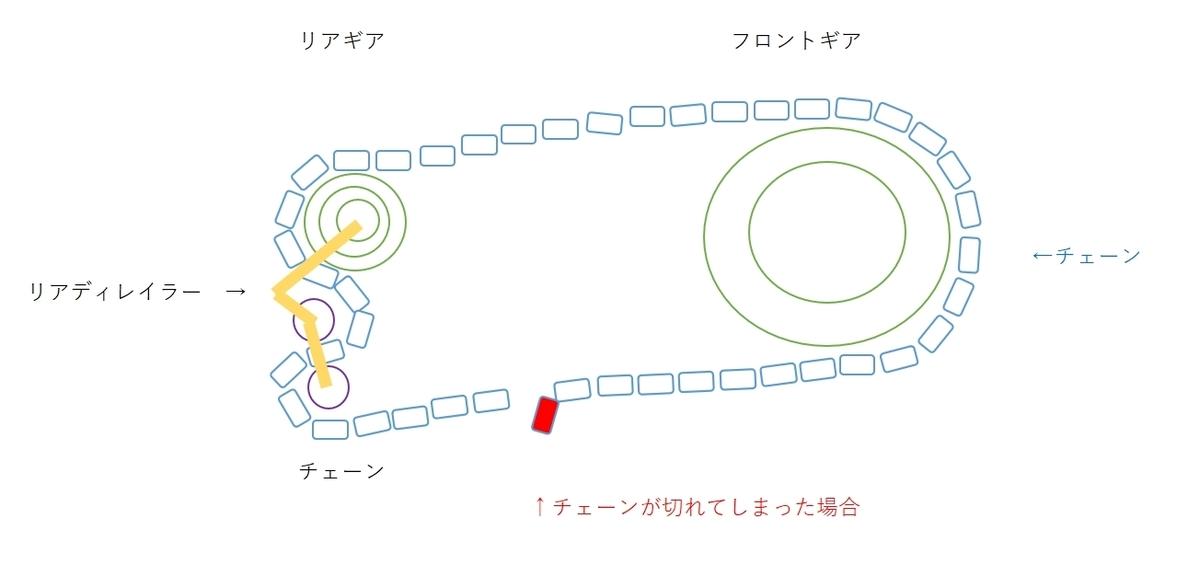 f:id:ishiyan_kin:20200213104231j:plain