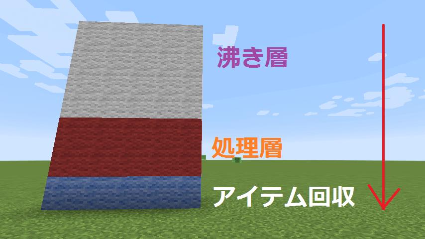 スライムトラップタワーの3つの層の構成
