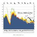 グラフにおぼれるサメ