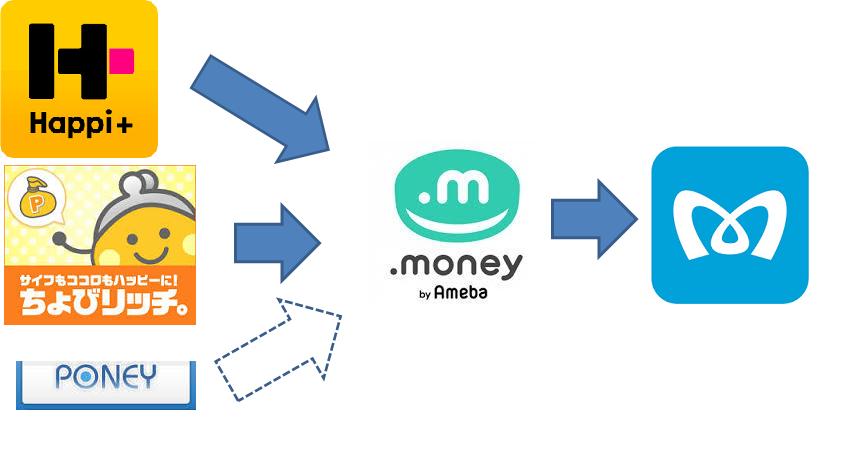 ドットマネールートの図