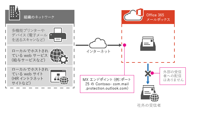 f:id:it-bibouroku:20200211223120p:plain