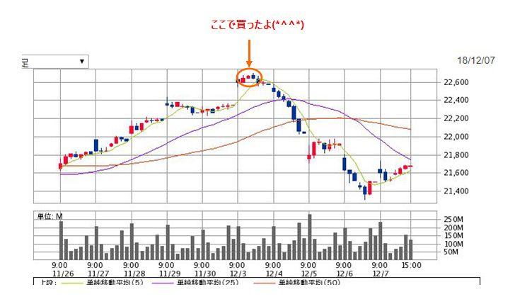11/26~12/7までの日経平均チャート