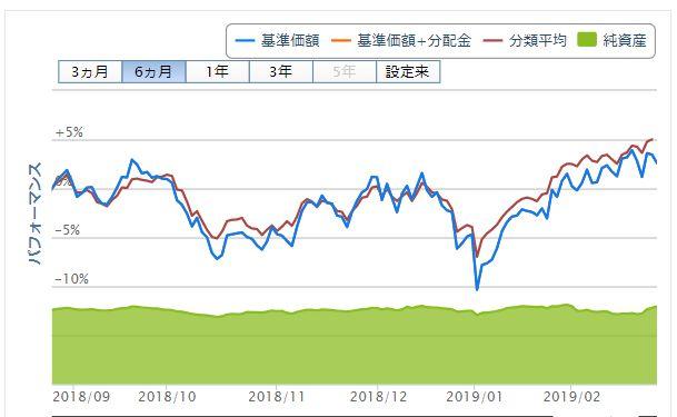 2018年9月~2019年2月のチャート