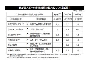 スポーツ産業15兆円