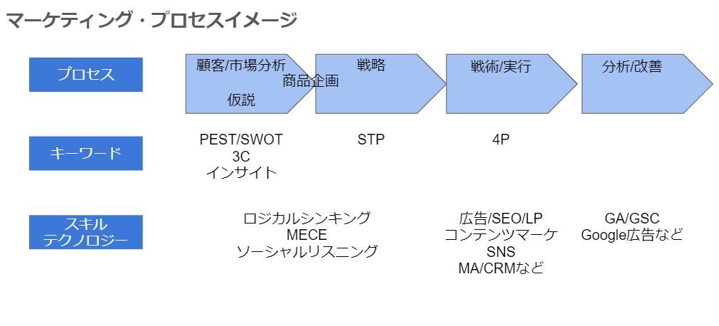 マーケティング プロセスイメージ