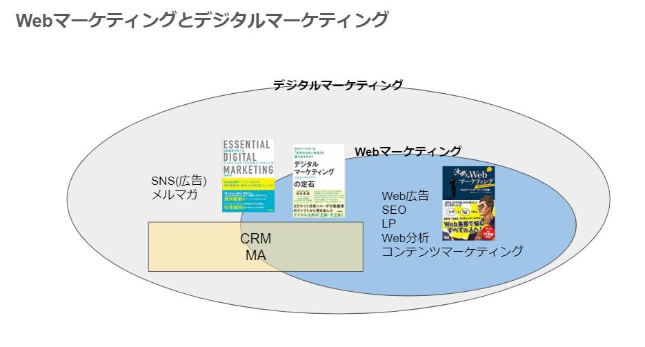Webマーケティングとデジタルマーケティング