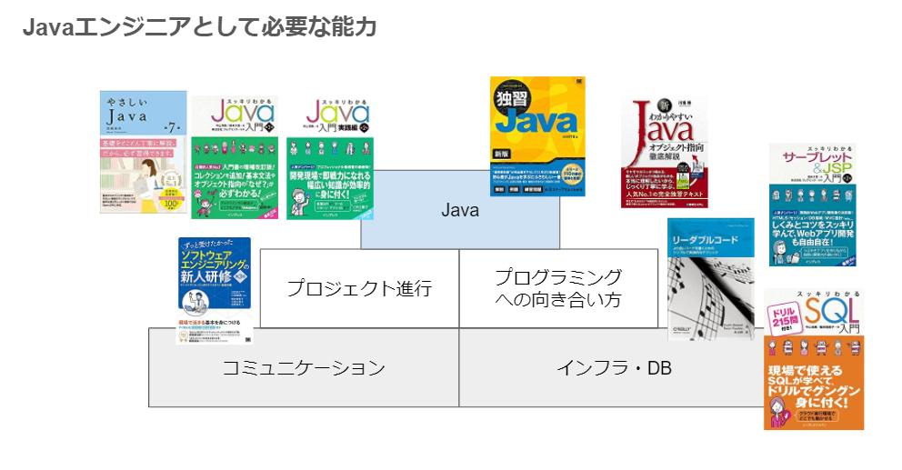 『Java入門』初心者向けおすすめ本・参考書