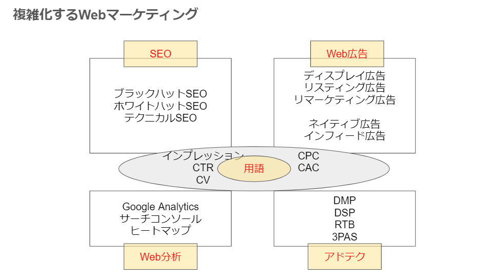 Webマーケティングおすすめ本・複雑化するWebマーケティング