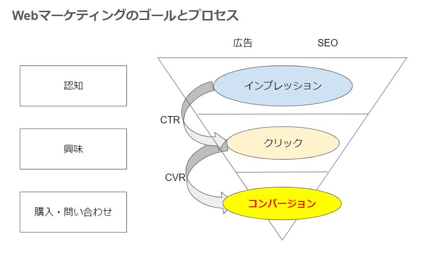 Webマーケティングおすすめ本・ゴールプロセス