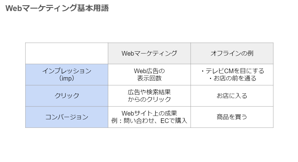 Webマーケティングおすすめ本・用語