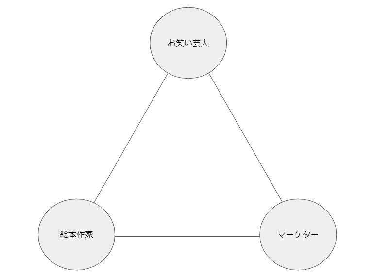 会社員・副業の三角形