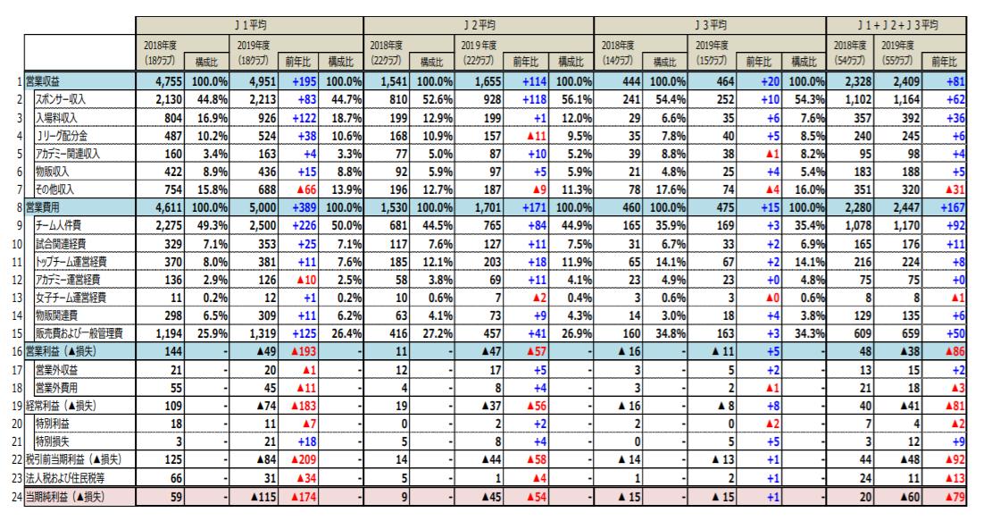 Jリーグ・平均収益