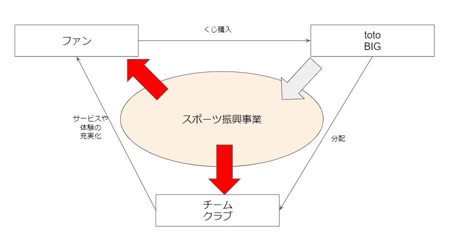 スポーツくじ・スポーツベッティング
