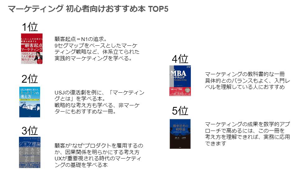 マーケティング 初心者向けおすすめ本 TOP5