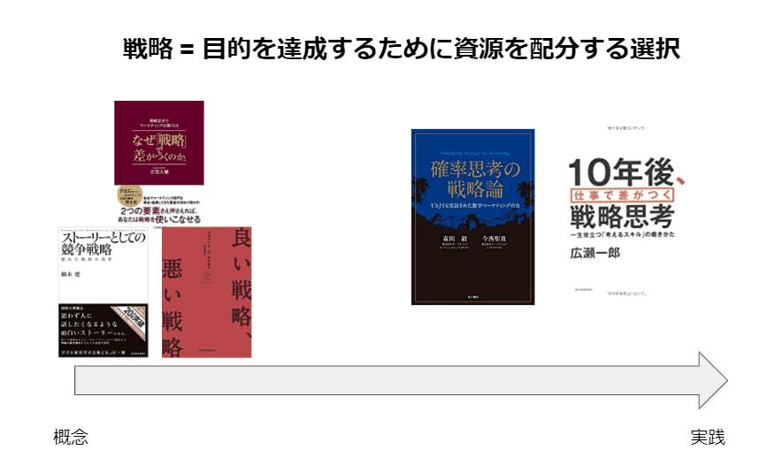 戦略・おすすめ本