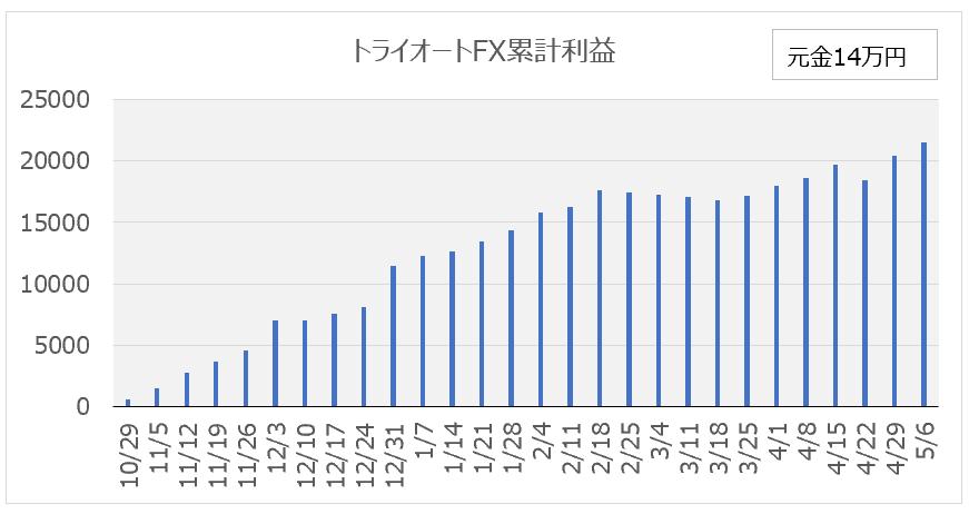 f:id:itamaex:20190513032100p:plain