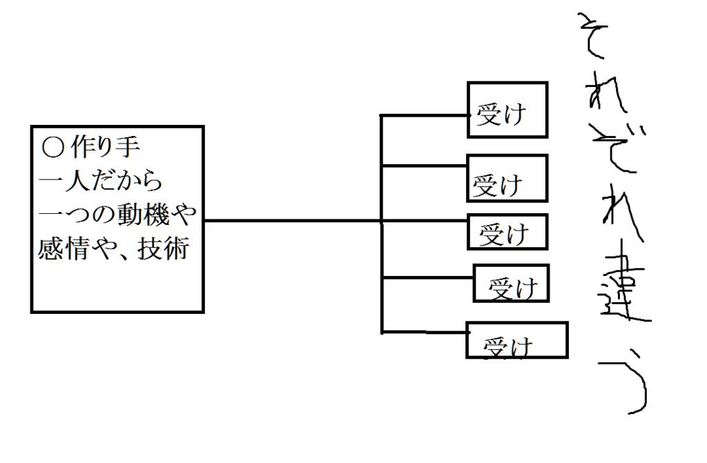 f:id:itamiseiya:20161227210017p:plain