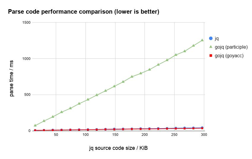 jq, gojq (participle), gojq (goyacc) のパース時間比較