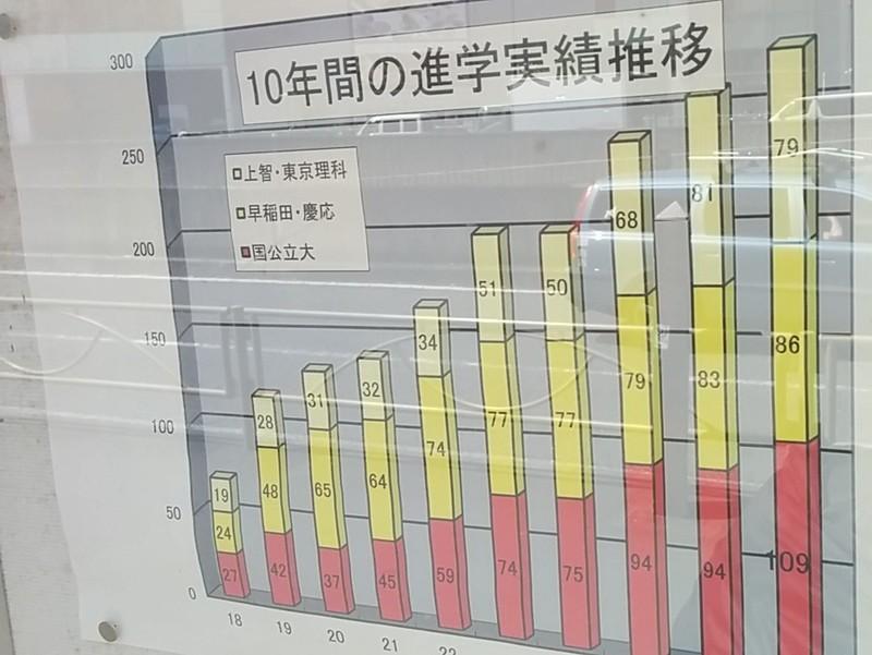 新宿高校の大学進学実績推移