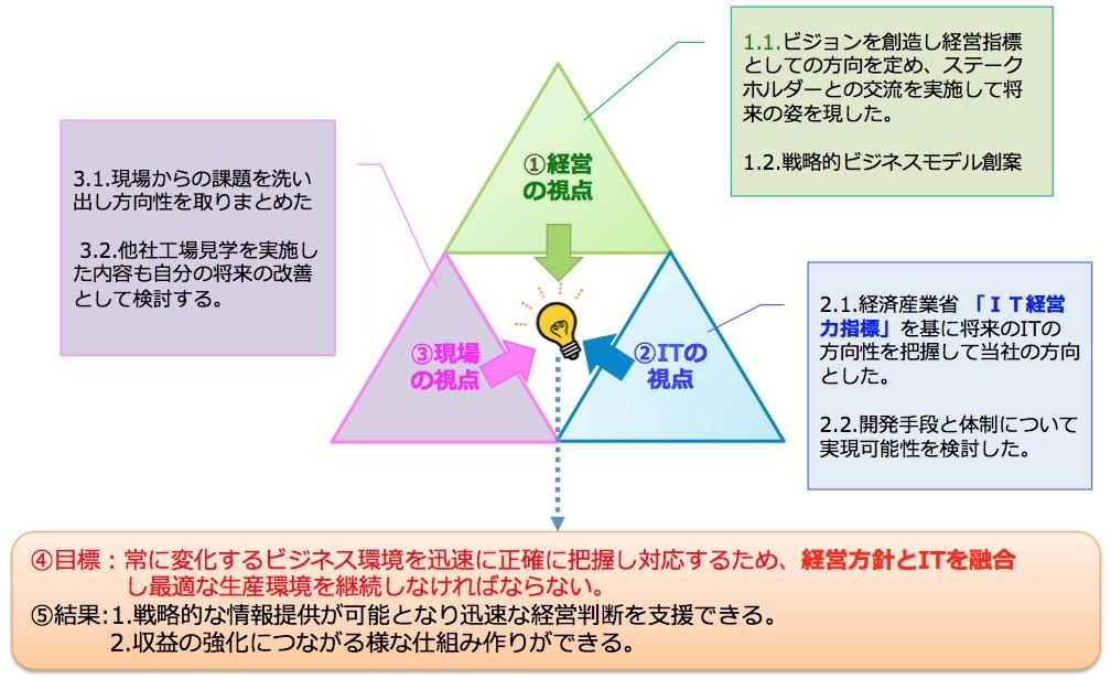f:id:itkisyakai:20200108103503j:plain