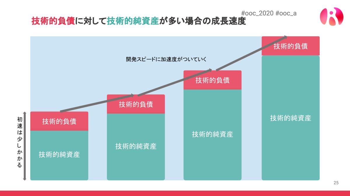 技術的純資産が多い場合の成長速度