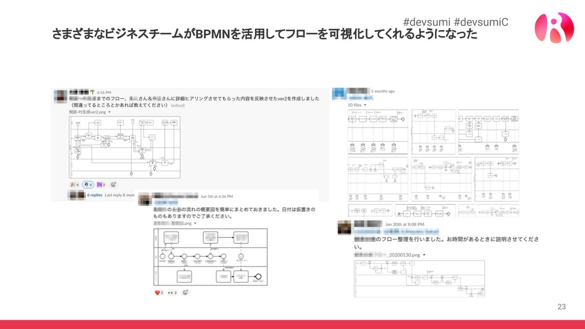 BPMN ワークフロー可視化
