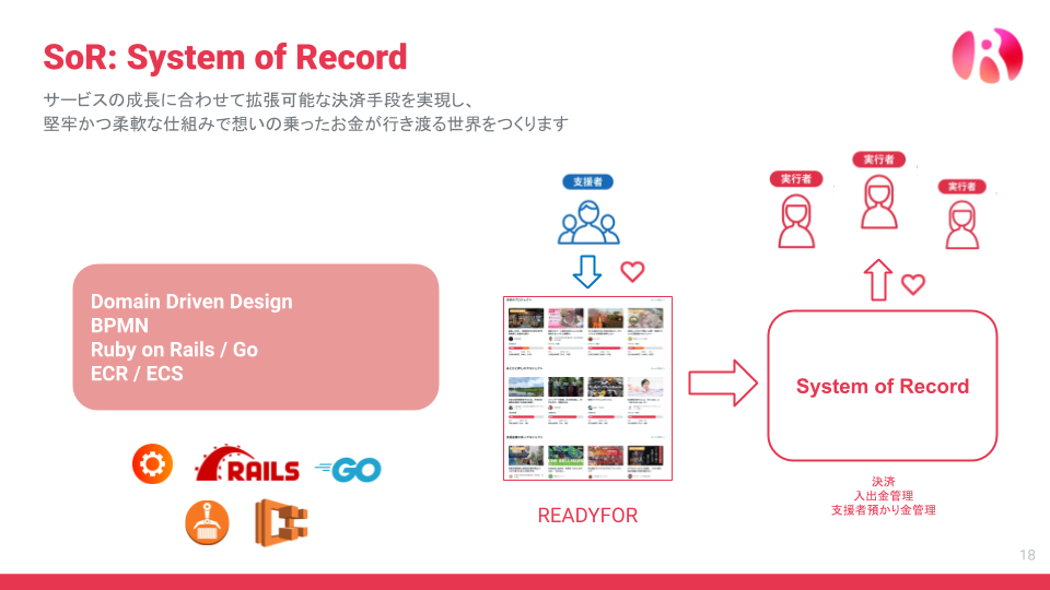 System of Record