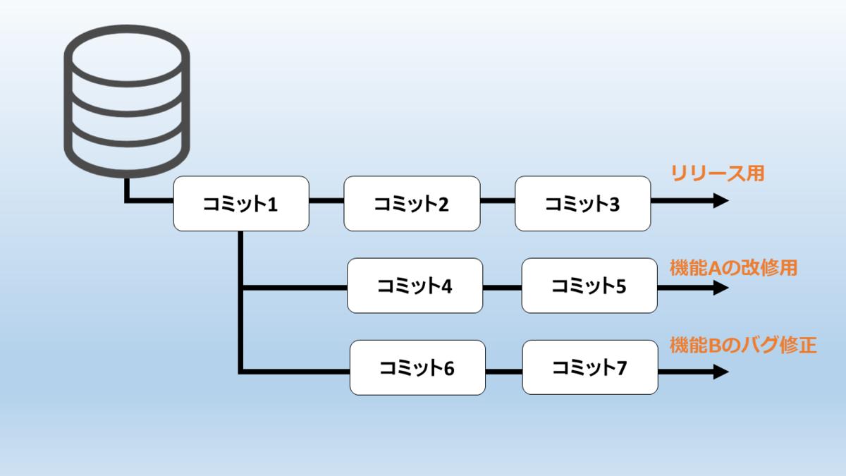 f:id:itoken1013:20200529192641p:plain
