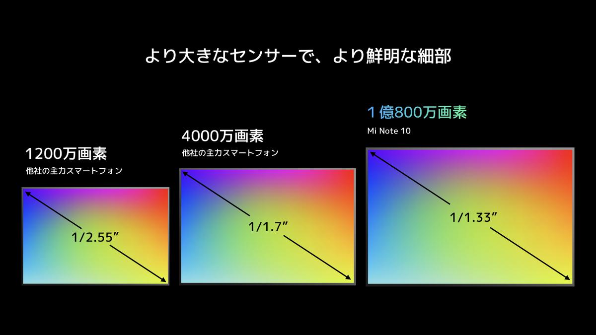 f:id:itokoichi:20191210060426j:plain