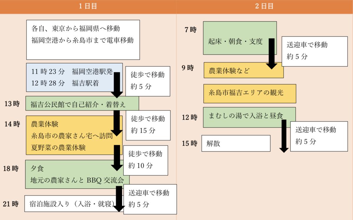 f:id:itoshima55:20190507133238p:plain