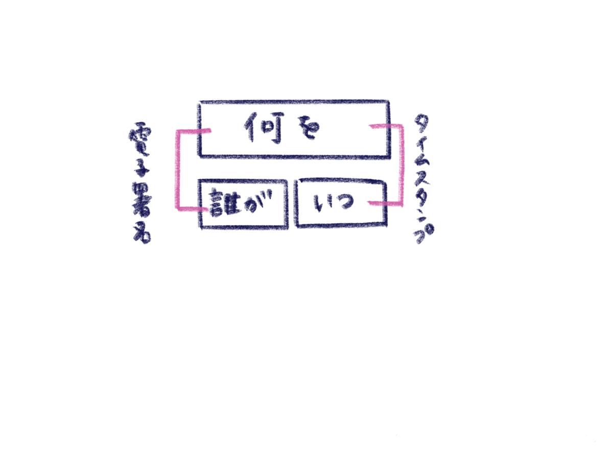 f:id:itotanu:20200315161310p:plain