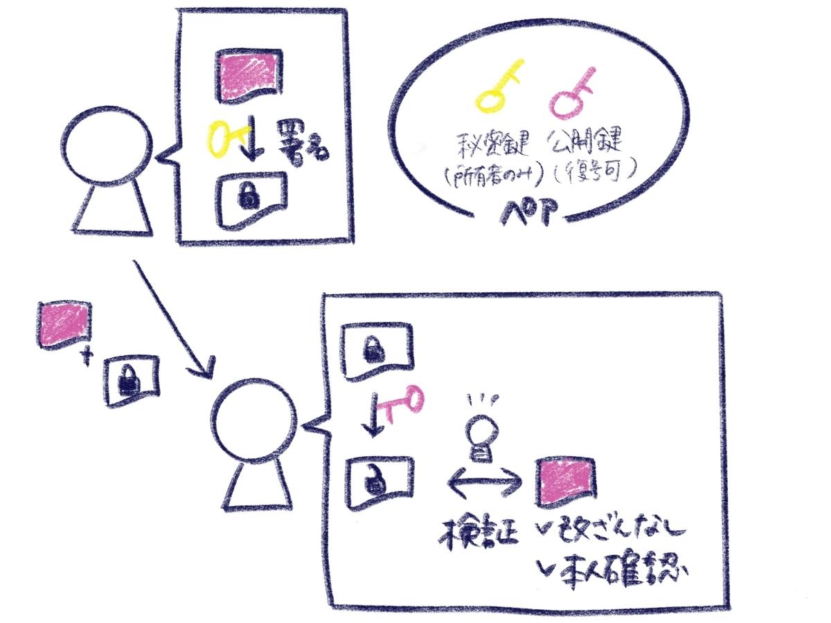 f:id:itotanu:20200315165806j:plain