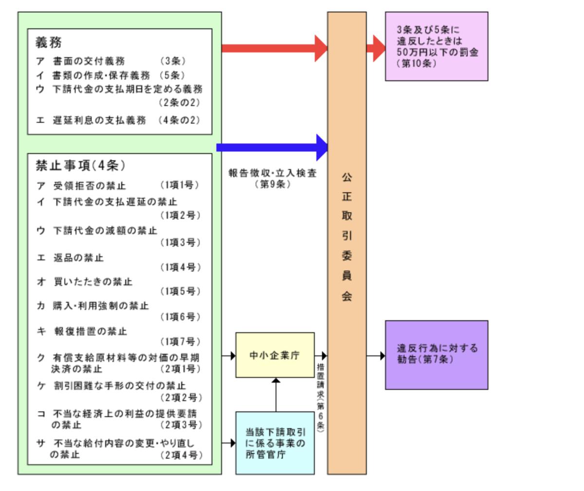 f:id:itotanu:20200801211502p:plain