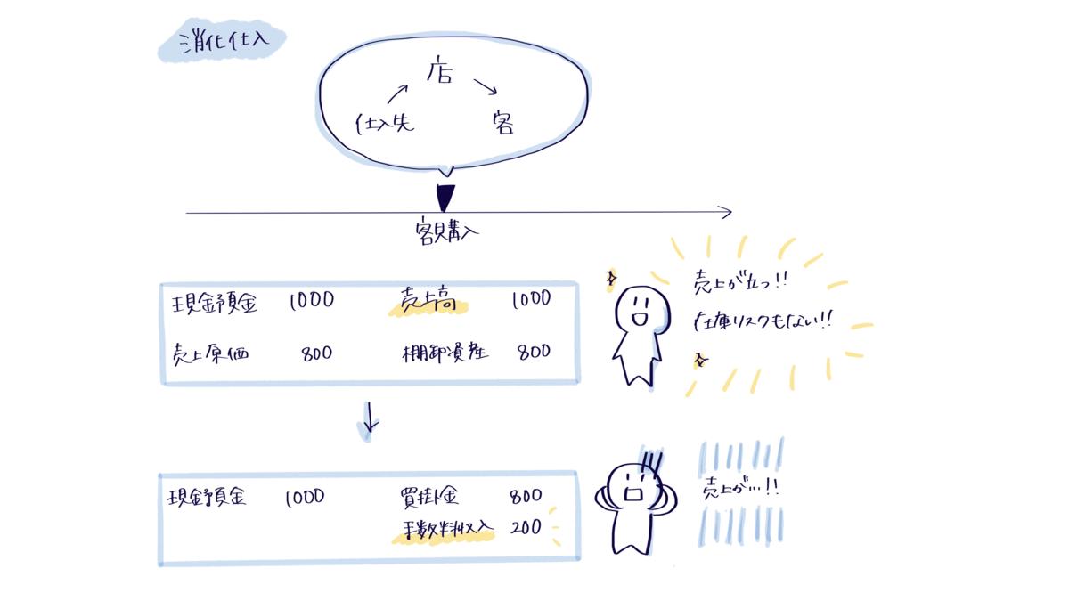 消化仕入と新しい収益認識基準 - Legal X Design