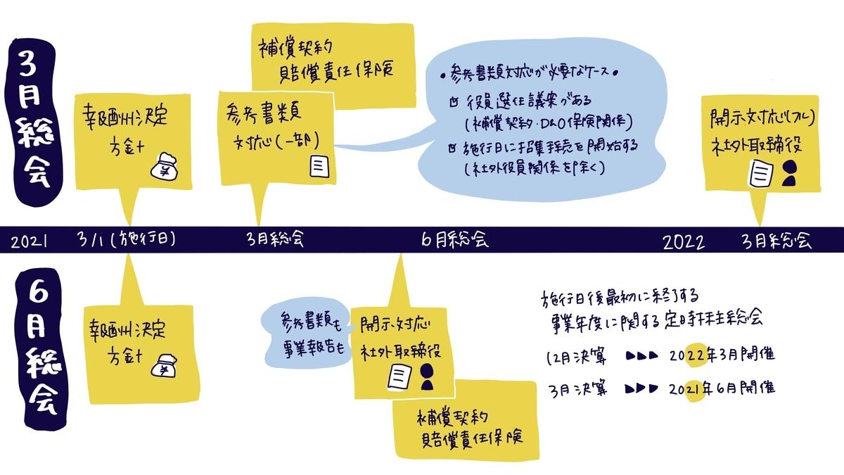 f:id:itotanu:20210122231218j:plain