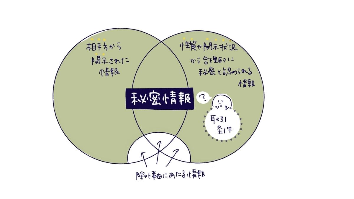 f:id:itotanu:20210314222648j:plain