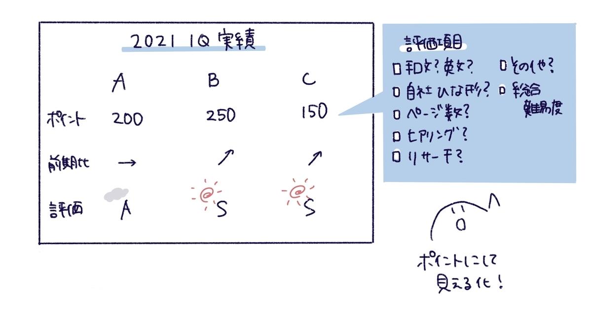 f:id:itotanu:20210328234208j:plain
