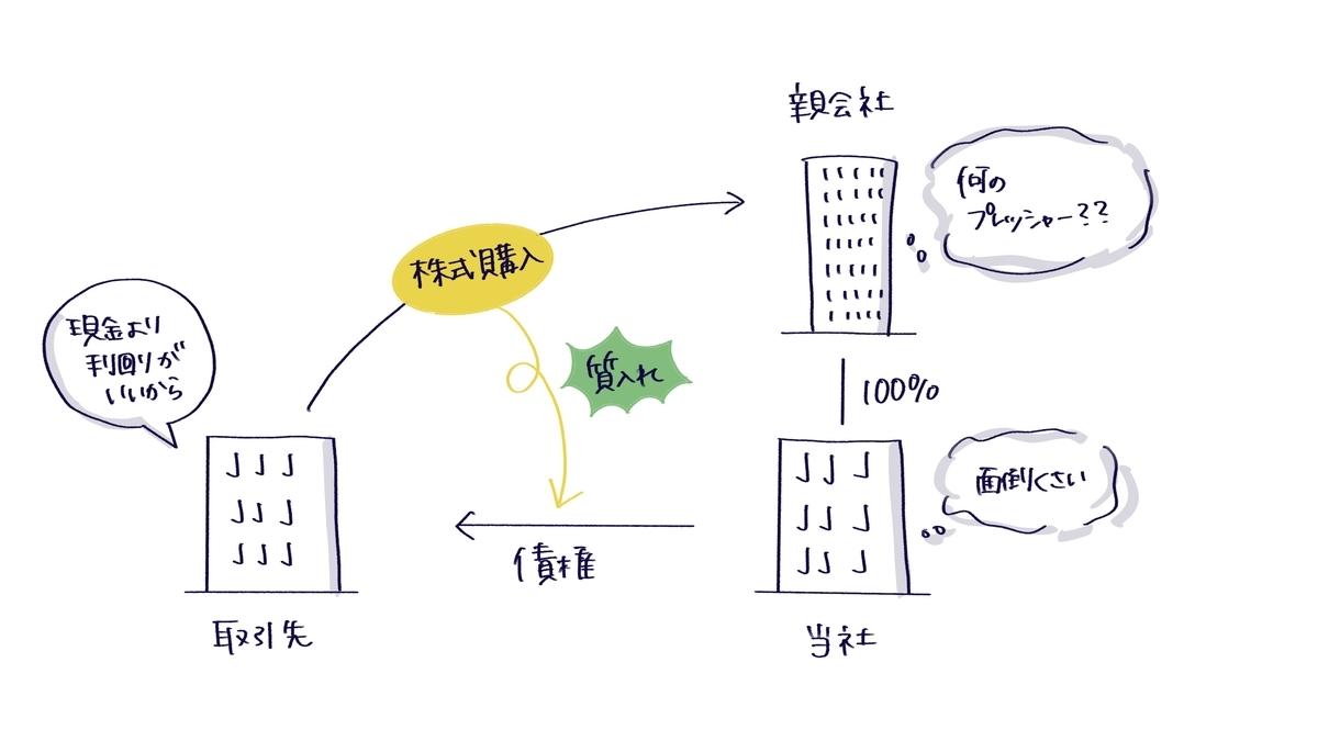 f:id:itotanu:20210606233839j:plain