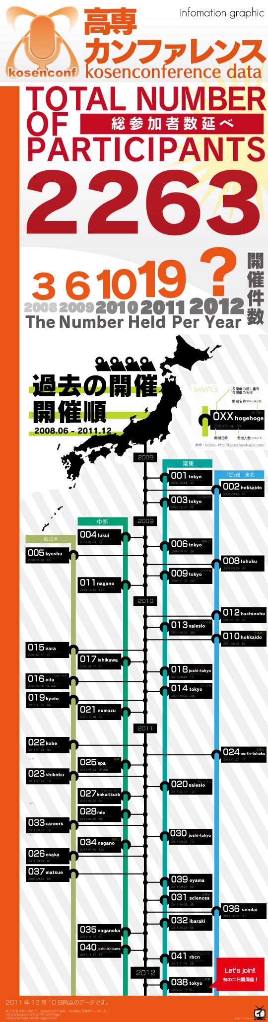 f:id:itoukaito:20111210063355j:image
