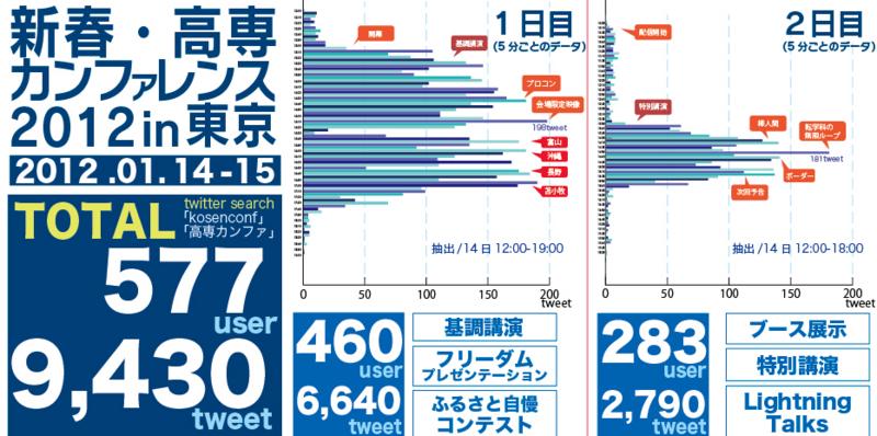 f:id:itoukaito:20120117214238j:image:w640