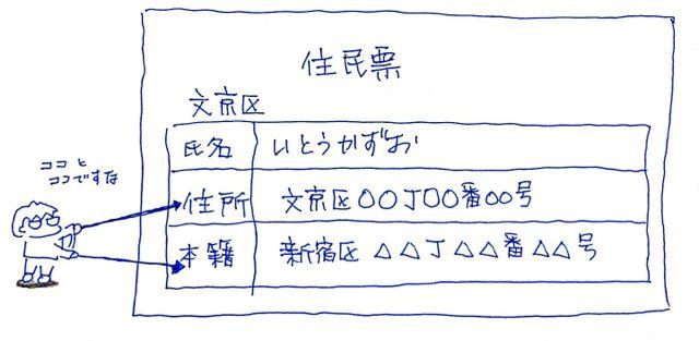 f:id:itousihousyoshi:20130814120801j:image:w360