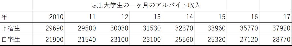 f:id:itsutsuki:20181029112208p:plain