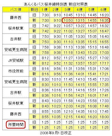 あんくるバス 桜井線時刻表 新旧対照表