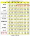 [あんくるバス][鉄道][電車][交通]あんくるバス 桜井線時刻表 新旧対照表