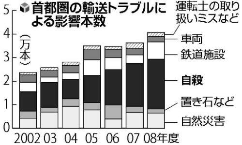 原因別 首都圏 輸送障害の グラフ
