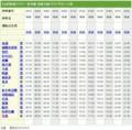 山形鉄道 時刻表 (えきから時刻表)